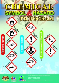 Chemical Symbol & Hazard Pictogram